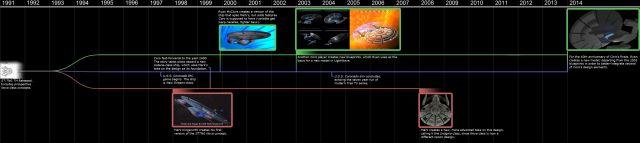 Coronado model timeline